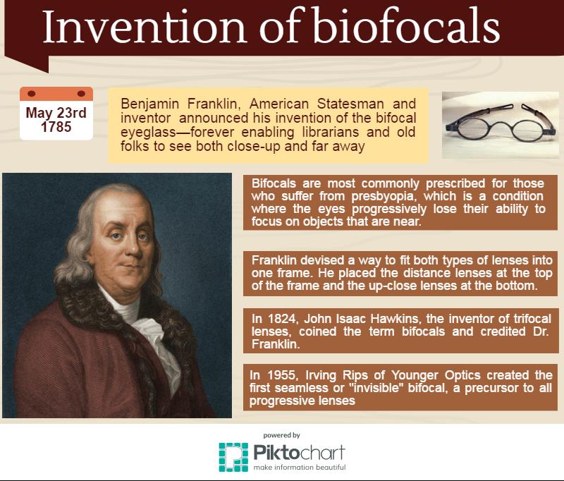 biofocals