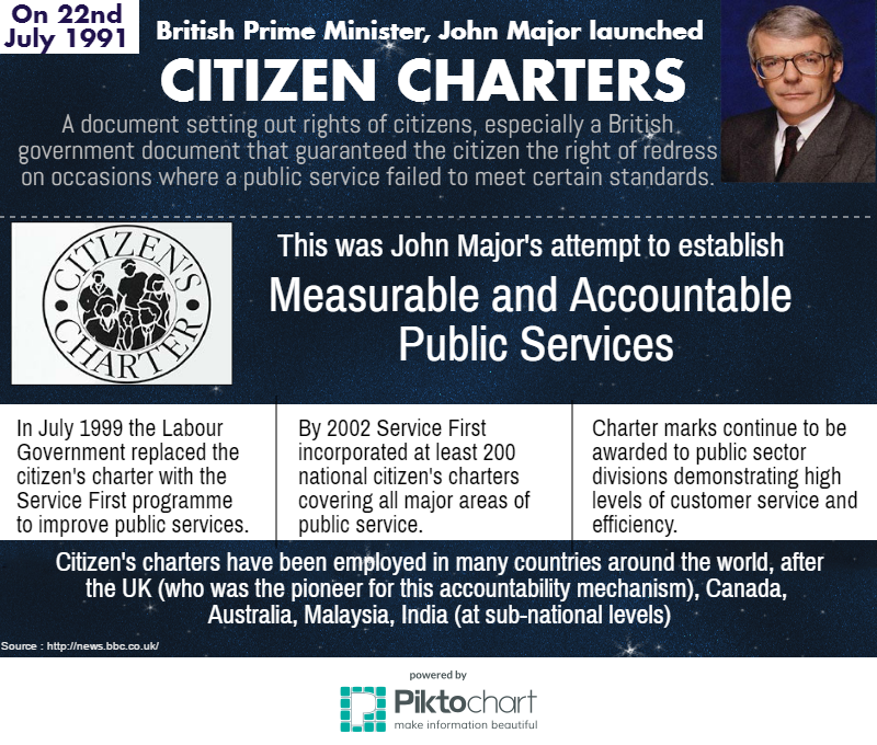 citizen-charters