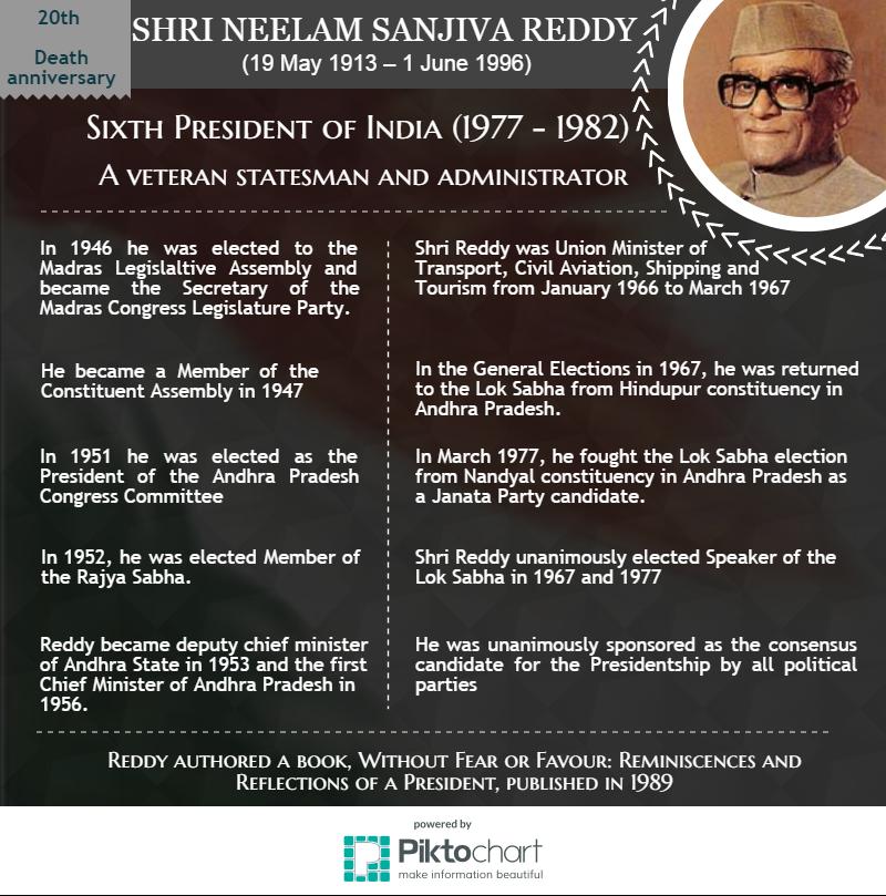 shri-neelam-sanjeeva-reddy-death-anniversary